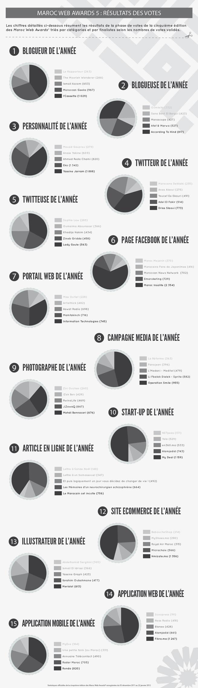 Maroc Web Awards 5 : Les résultats des votes
